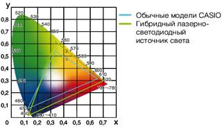Dynamische Helligkeitsregulierung