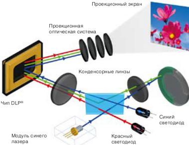 New illumination technology